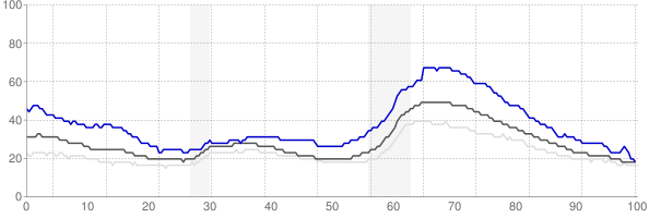 Redding, California monthly unemployment rate chart